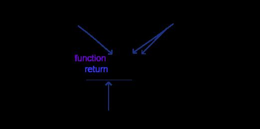 function declaration