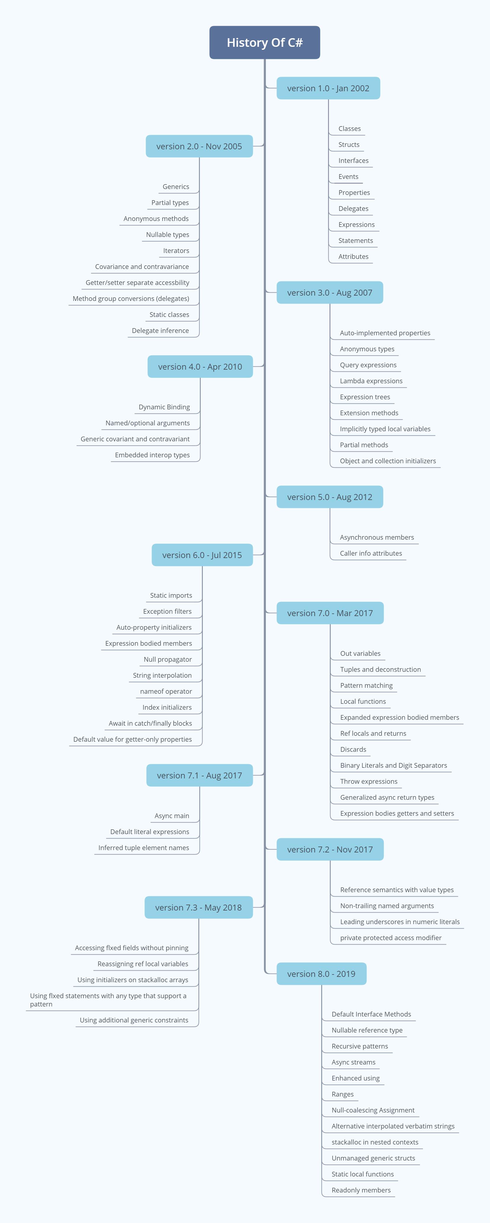 History Of C# Versions