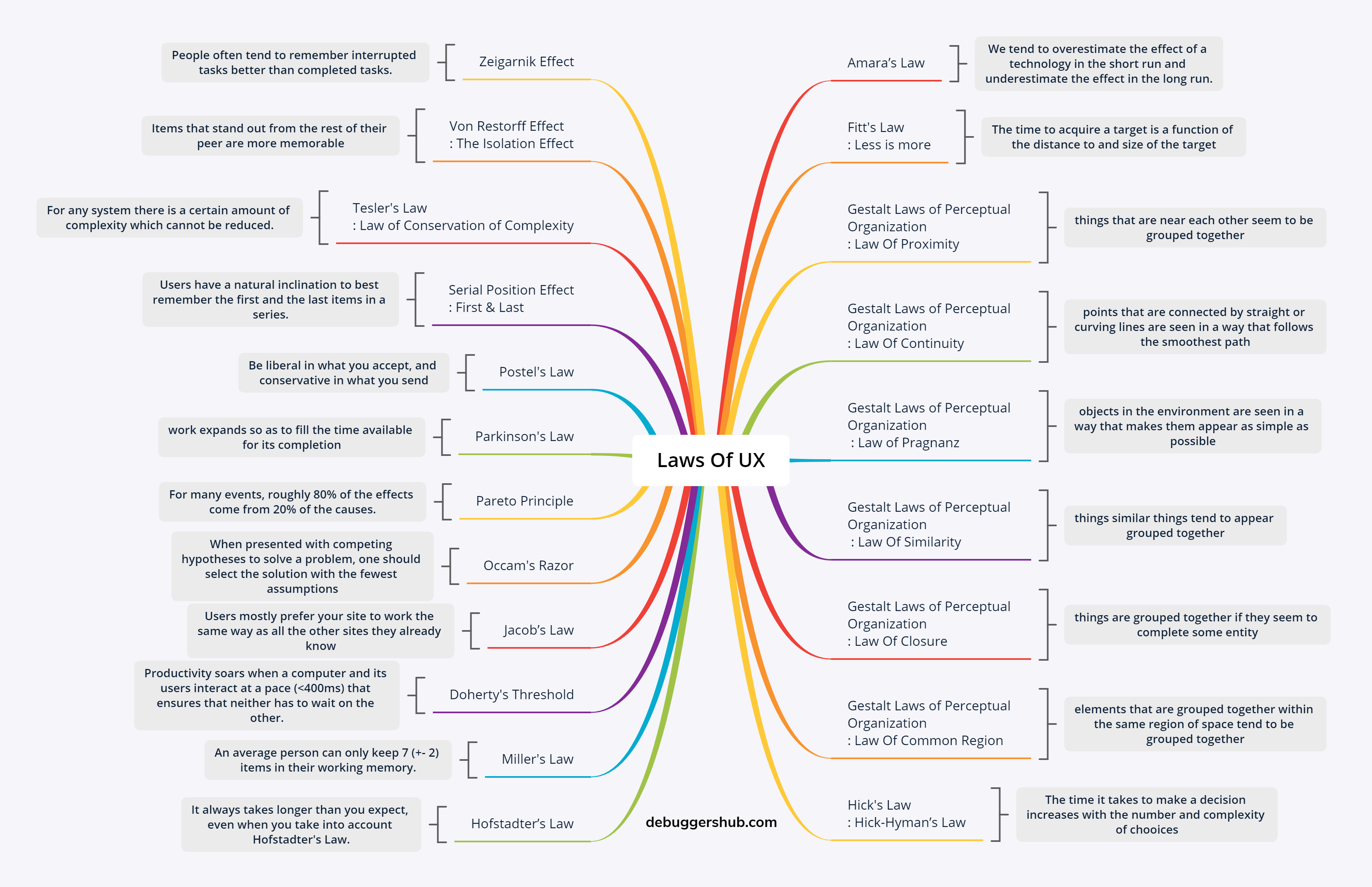 Laws Of UX Mindmap