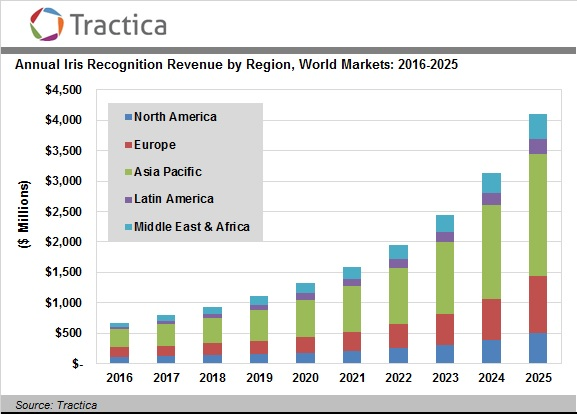 Iris Recognition Statistics From Tractia