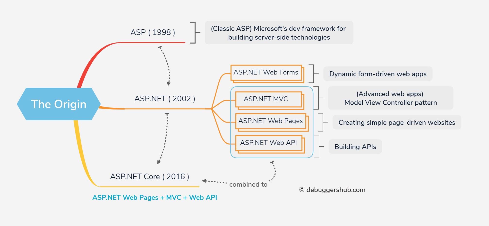 ASP.NET Core The Origin
