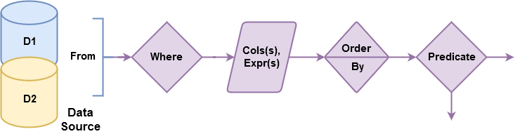 MS SQL Query Flow