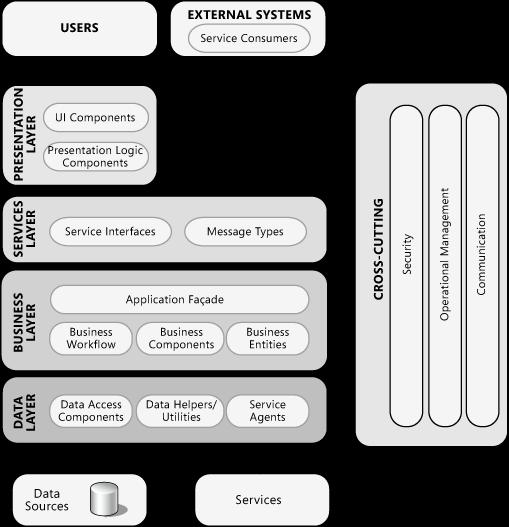 Common application architecture