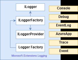 .Net Core Logging